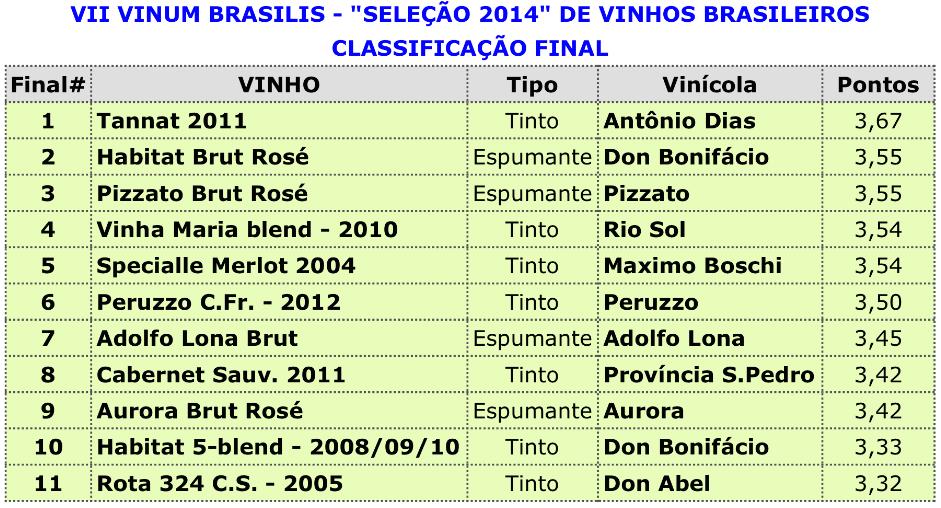 Dados fornecidos pelo site www.decantandoavida.com.br - organizador da avaliação