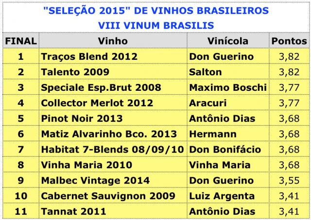 Vinhos Top eleitos por júri especializado durante a maior feira de vinhos nacionais do Brasil