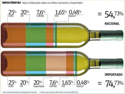 Estudo realizado pelo Instituto Brasileiro de Planejamento Tributário (IBPT) mostra que o valor dos impostos cobrados sobre vinhos nacionais e importados representa mais da metade do preço. Segundo informações mais recentes do presidente do IBPT, João Eloi Olenike, hoje a tributação sobre o vinho nacional é 58,29%; vinho trazidos do Mercosul pagam 63,10% e vinhos trazido de países fora do Mercosul pagam 77,78%.
